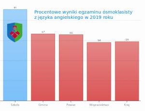 Średnie wyniki egzaminów ósmoklasisty 2019 - angielski