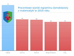 Średnie wyniki egzaminów ósmoklasisty 2019 - matem