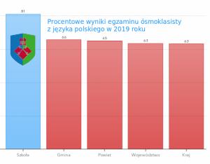 Średnie wyniki egzaminów ósmoklasisty 2019 - polski